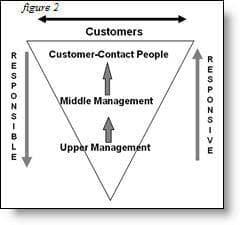 service mindset
